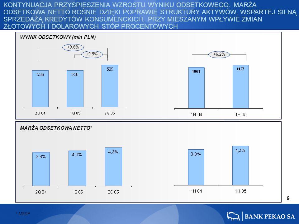 9 +9.8% +9.5% +6.2% KONTYNUACJA PRZYSPIESZENIA WZROSTU WYNIKU ODSETKOWEGO. MARŻA ODSETKOWA NETTO ROŚNIE DZIĘKI POPRAWIE STRUKTURY AKTYWÓW, WSPARTEJ SI