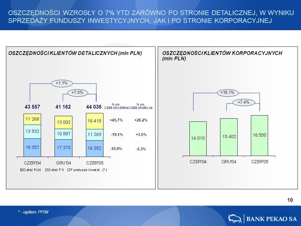 10 OSZCZĘDNOŚCI KLIENTÓW DETALICZNYCH (mln PLN) OSZCZĘDNOŚCI KLIENTÓW KORPORACYJNYCH (mln PLN) +18.1% +7.4% 43 557 41 162 44 036 +1.1% +7.0% OSZCZĘDNO