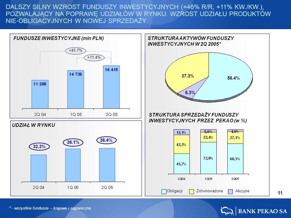 56.4% 37.3% 6.3% 36.1% 36.4% 11 32.3% +11.4% +45.7% DALSZY SILNY WZROST FUNDUSZY INWESTYCYJNYCH (+46% R/R, +11% KW./KW.), POZWALAJĄCY NA POPRAWĘ UDZIAŁÓW W RYNKU.