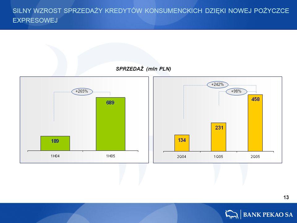 13 +265%+98% SPRZEDAŻ (mln PLN) SILNY WZROST SPRZEDAŻY KREDYTÓW KONSUMENCKICH DZIĘKI NOWEJ POŻYCZCE EXPRESOWEJ +242%