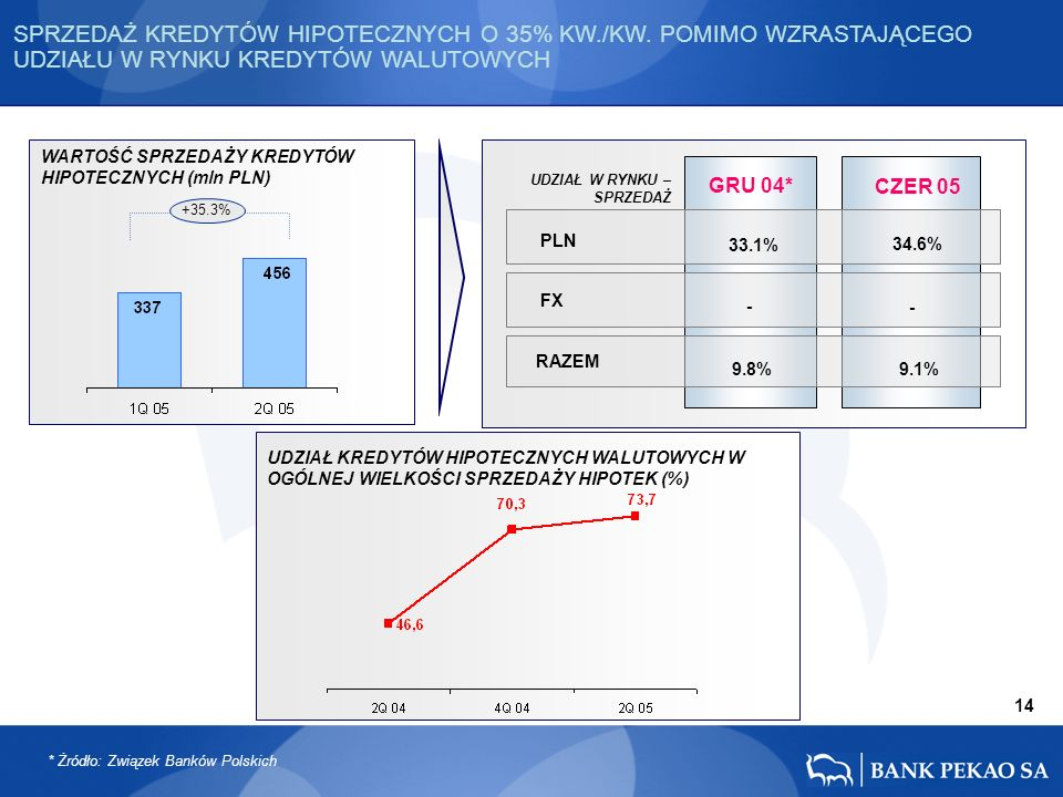 14 PLN FX RAZEM - 34.6% 9.1% CZER 05 GRU 04* 33.1% - 9.8% SPRZEDAŻ KREDYTÓW HIPOTECZNYCH O 35% KW./KW. POMIMO WZRASTAJĄCEGO UDZIAŁU W RYNKU KREDYTÓW W