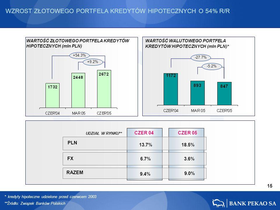15 PLN FX RAZEM +54.3% +9.2% -27.7% -5.2% CZER 04 13.7% 6.7% CZER 05 18.5% 3.6% 9.4% 9.0% WZROST ZŁOTOWEGO PORTFELA KREDYTÓW HIPOTECZNYCH O 54% R/R WARTOŚĆ ZŁOTOWEGO PORTFELA KREDYTÓW HIPOTECZNYCH (mln PLN) WARTOŚĆ WALUTOWEGO PORTFELA KREDYTÓW HIPOTECZNYCH (mln PLN)* UDZIAŁ W RYNKU** * kredyty hipoteczne udzielone przed czerwcem 2003 **Źródło: Związek Banków Polskich
