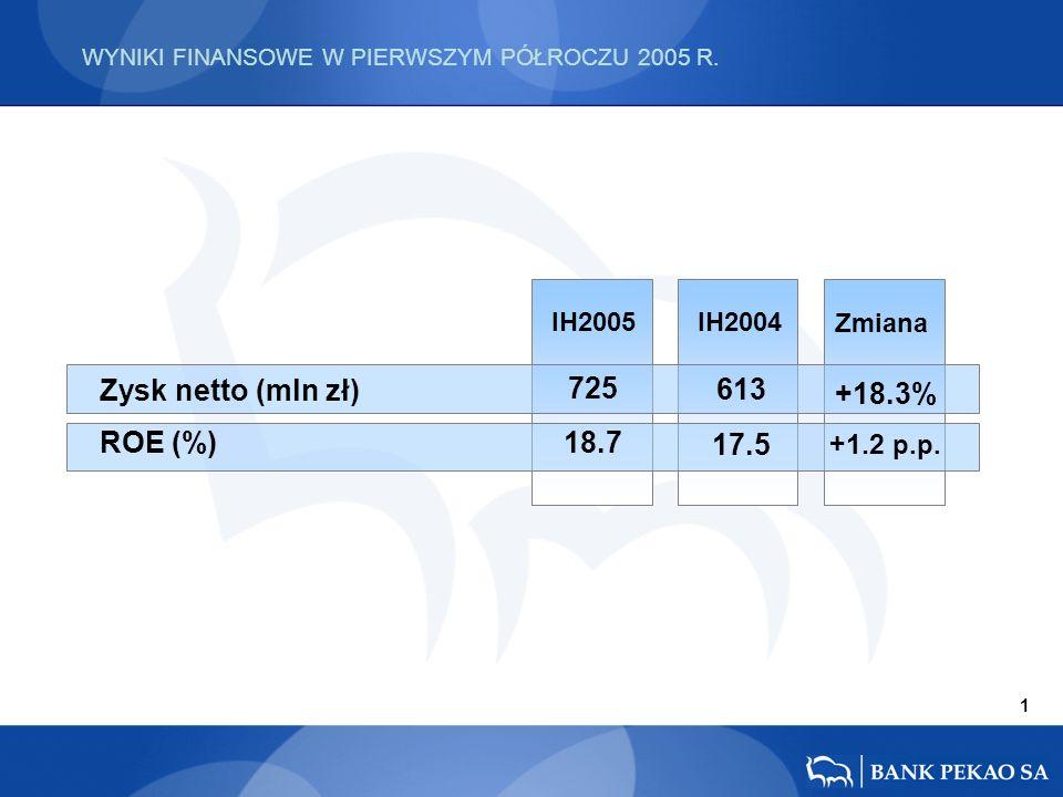 WYNIKI FINANSOWE W PIERWSZYM PÓŁROCZU 2005 R. IH2005 IH2004 Zmiana Zysk netto (mln zł) ROE (%) +18.3% +1.2 p.p. 613 17.5 725 18.7 1
