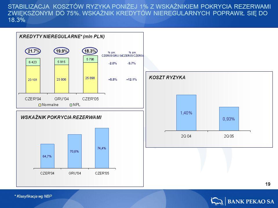 +12.1% -9.7% +8.8% -2.0% KOSZT RYZYKA 21.7% 19.9% 18.3% % zm.