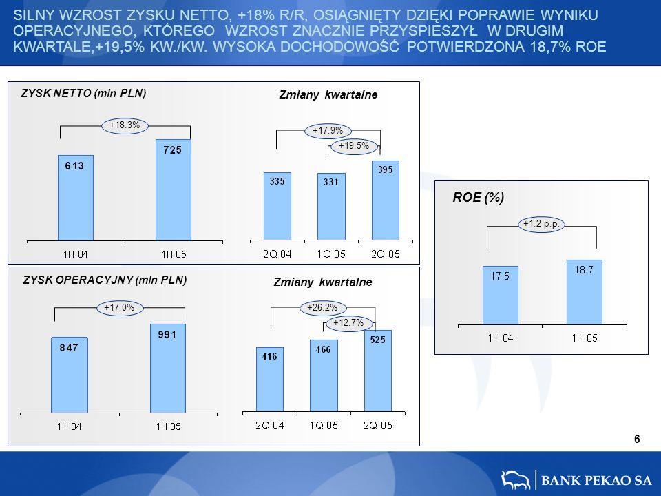 ZYSK NETTO (mln PLN) ROE (%) 6 Zmiany kwartalne +17.0% +17.9% +19.5% +26.2% +12.7% +1.2 p.p.