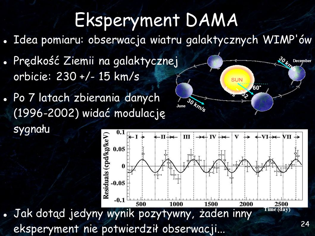 24 Eksperyment DAMA Idea pomiaru: obserwacja wiatru galaktycznych WIMP ów Prędkość Ziemii na galaktycznej orbicie: 230 +/- 15 km/s Po 7 latach zbierania danych (1996-2002) widać modulację sygnału Jak dotąd jedyny wynik pozytywny, żaden inny eksperyment nie potwierdził obserwacji...