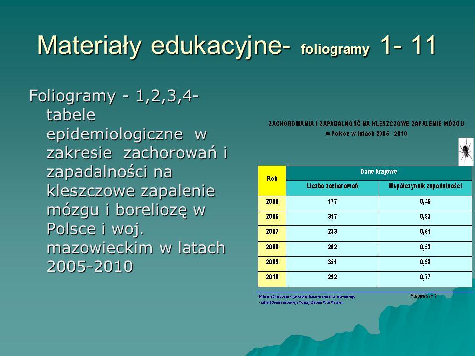 Materiały edukacyjne- foliogramy 1- 11 Foliogramy - 1,2,3,4- tabele epidemiologiczne w zakresie zachorowań i zapadalności na kleszczowe zapalenie mózgu i boreliozę w Polsce i woj.