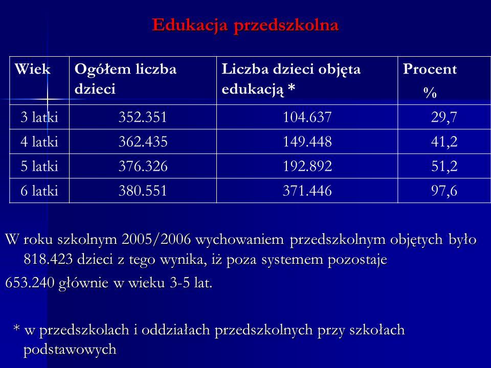 Edukacja przedszkolna W roku szkolnym 2005/2006 wychowaniem przedszkolnym objętych było 818.423 dzieci z tego wynika, iż poza systemem pozostaje 653.240 głównie w wieku 3-5 lat.