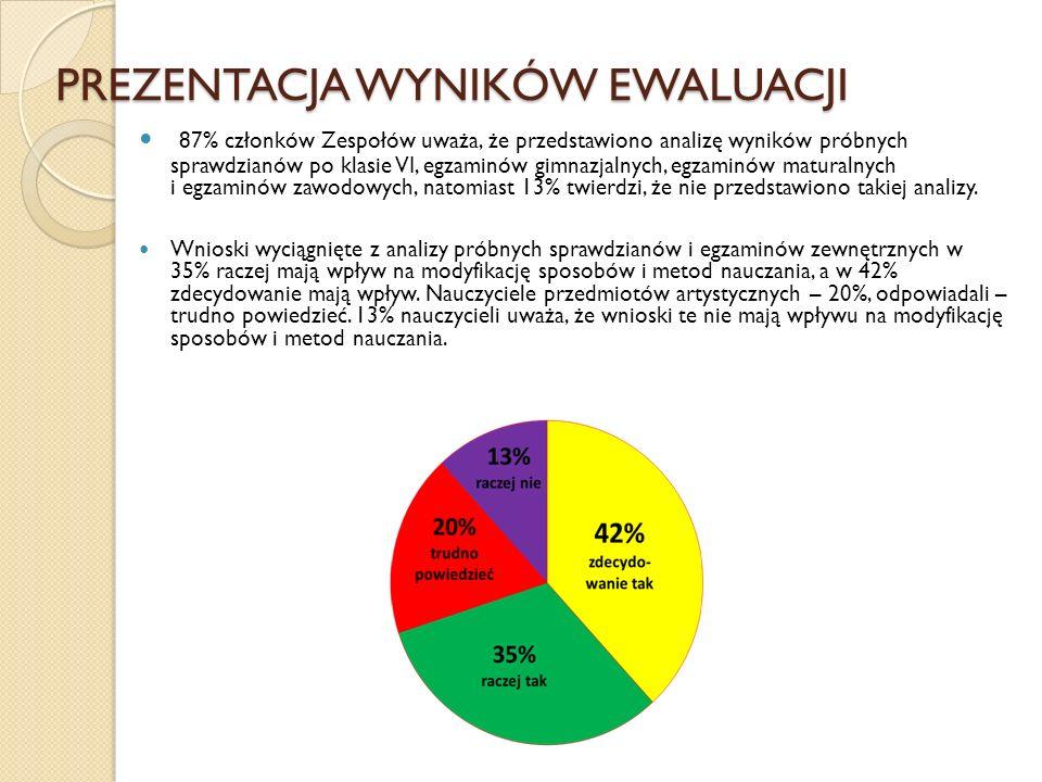 PREZENTACJA WYNIKÓW EWALUACJI 87% członków Zespołów uważa, że przedstawiono analizę wyników próbnych sprawdzianów po klasie VI, egzaminów gimnazjalnyc