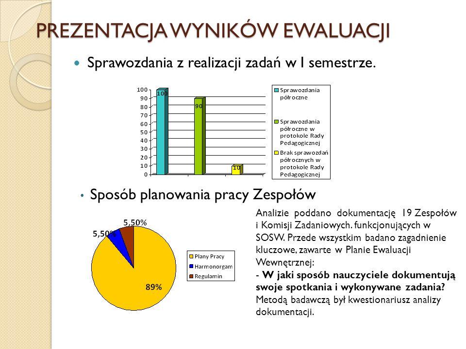 PREZENTACJA WYNIKÓW EWALUACJI Sprawozdania z realizacji zadań w I semestrze. Sposób planowania pracy Zespołów Analizie poddano dokumentację 19 Zespołó
