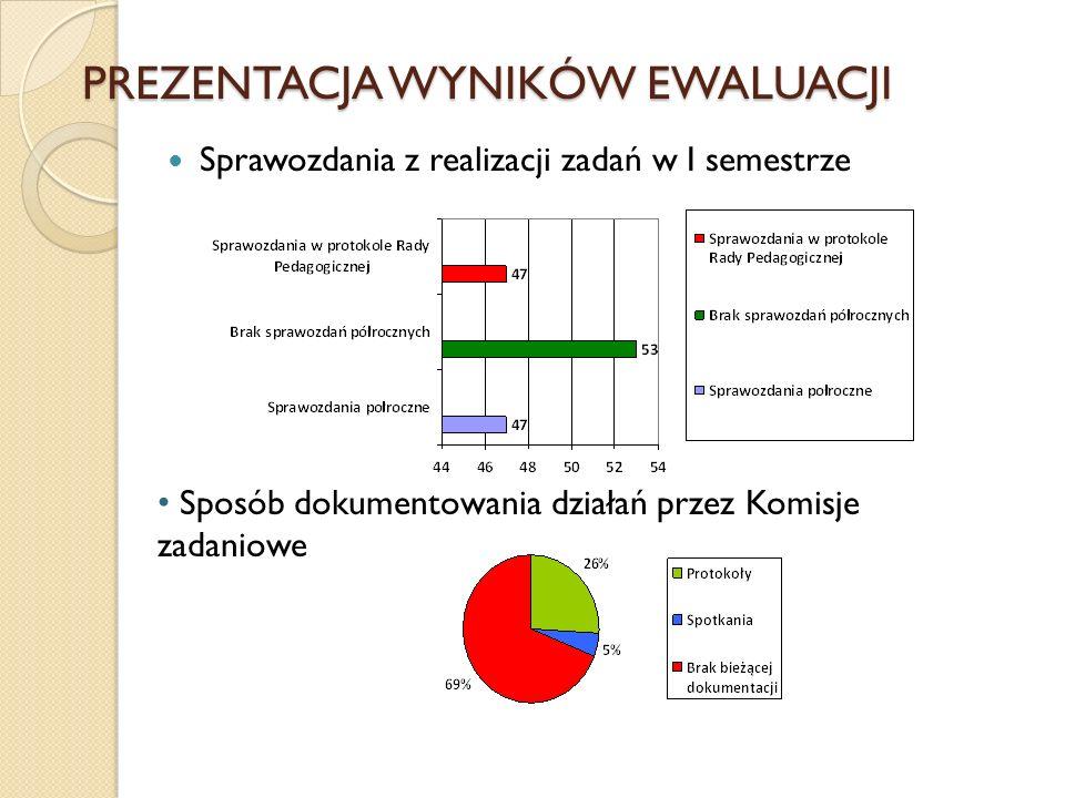 PREZENTACJA WYNIKÓW EWALUACJI Sprawozdania z realizacji zadań w I semestrze Sposób dokumentowania działań przez Komisje zadaniowe
