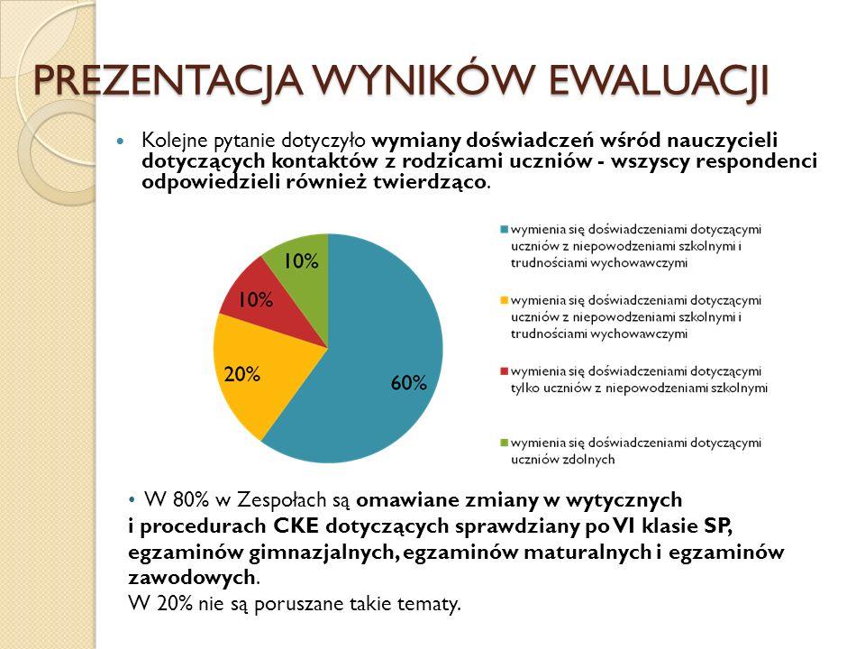 PREZENTACJA WYNIKÓW EWALUACJI 87% członków Zespołów uważa, że przedstawiono analizę wyników próbnych sprawdzianów po klasie VI, egzaminów gimnazjalnych, egzaminów maturalnych i egzaminów zawodowych, natomiast 13% twierdzi, że nie przedstawiono takiej analizy.