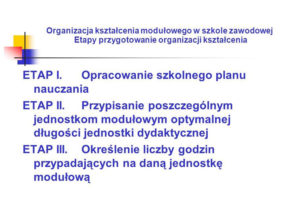 Organizacja kształcenia modułowego w szkole zawodowej Etapy przygotowanie organizacji kształcenia ETAP I. Opracowanie szkolnego planu nauczania ETAP I