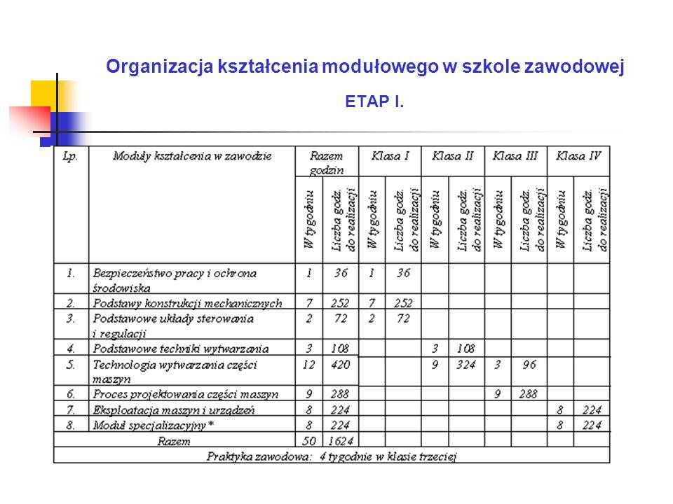 Organizacja kształcenia modułowego w szkole zawodowej ETAP I.