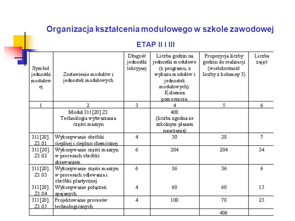 Organizacja kształcenia modułowego w szkole zawodowej ETAP II i III