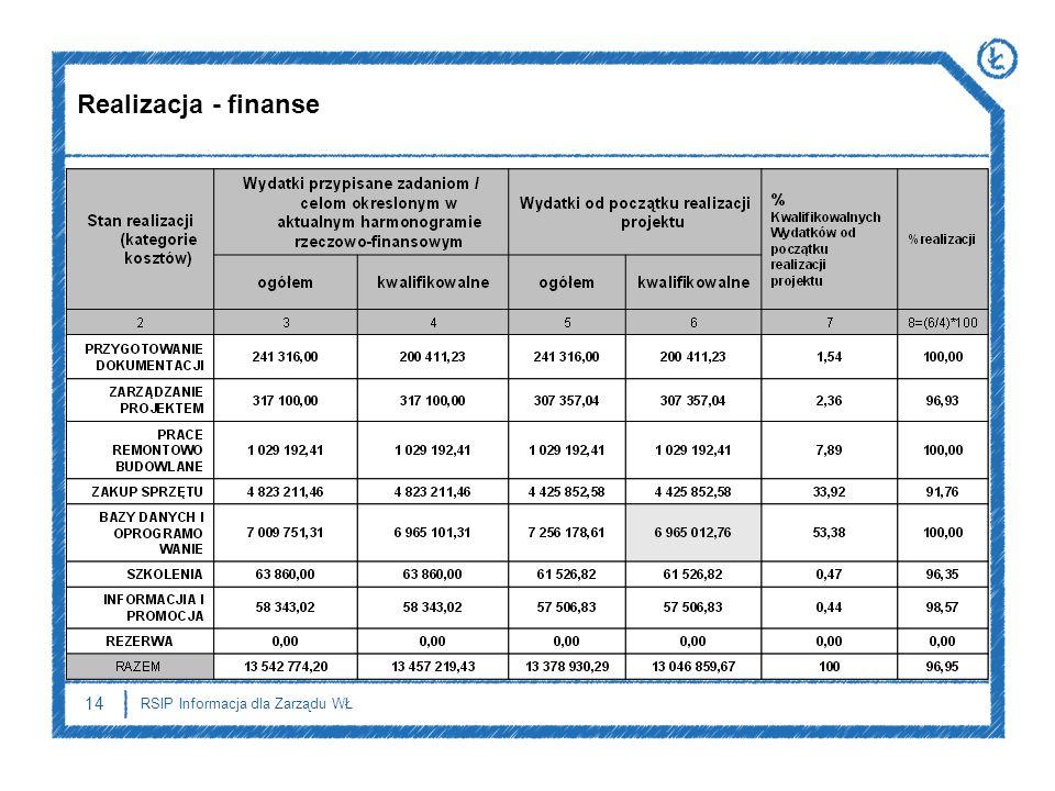 14 RSIP Informacja dla Zarządu WŁ Realizacja - finanse