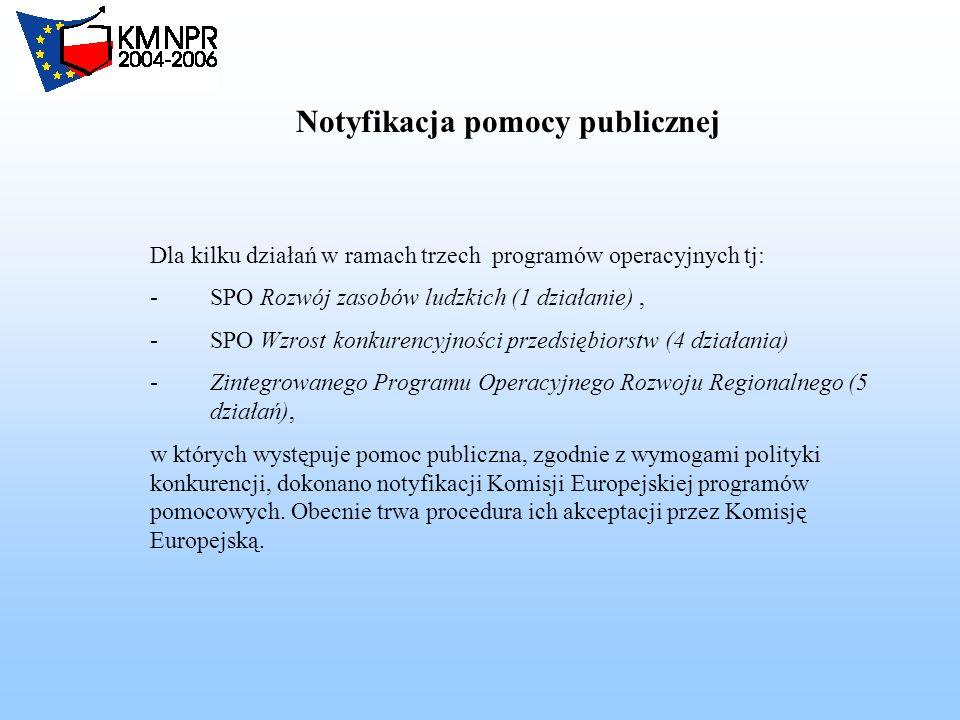 Notyfikacja pomocy publicznej Dla kilku działań w ramach trzech programów operacyjnych tj: -SPO Rozwój zasobów ludzkich (1 działanie), -SPO Wzrost konkurencyjności przedsiębiorstw (4 działania) -Zintegrowanego Programu Operacyjnego Rozwoju Regionalnego (5 działań), w których występuje pomoc publiczna, zgodnie z wymogami polityki konkurencji, dokonano notyfikacji Komisji Europejskiej programów pomocowych.