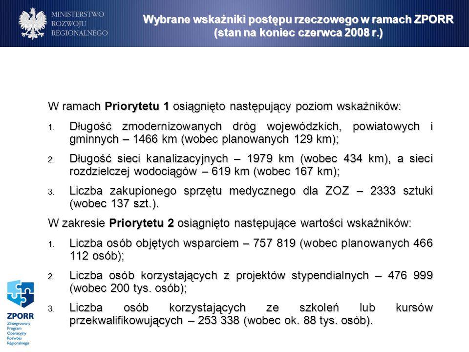 Wybrane wskaźniki postępu rzeczowego w ramach ZPORR (stan na koniec czerwca 2008 r.) W ramach Priorytetu 1 osiągnięto następujący poziom wskaźników: 1.