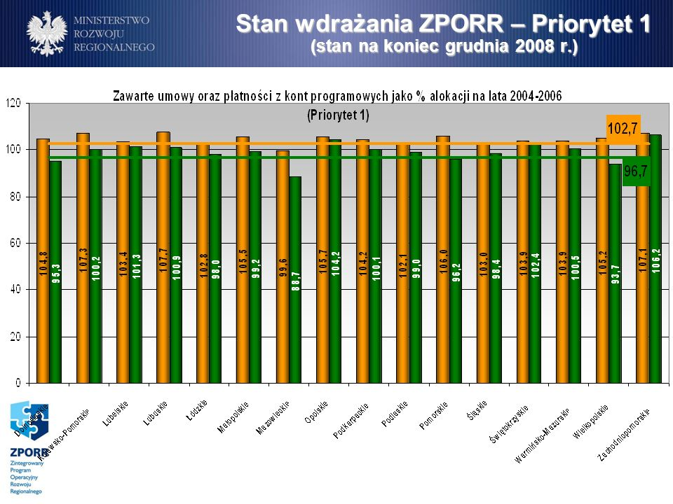 Stan wdrażania ZPORR – Priorytet 1 (stan na koniec grudnia 2008 r.)