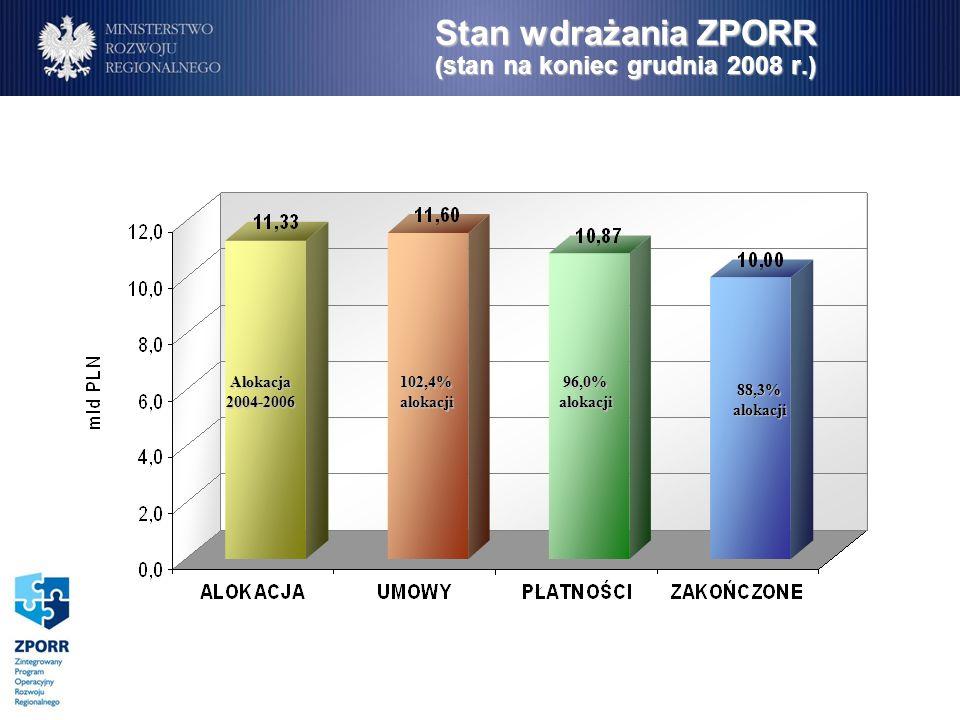 Zamknięcie ZPORR Odzyskiwanie środków Odzyskiwanie środków w ramach ZPORR po zakończeniu okresu kwalifikowalności wydatków będzie się odbywać na dotychczas obowiązujących zasadach określonych przez IZ ZPORR.