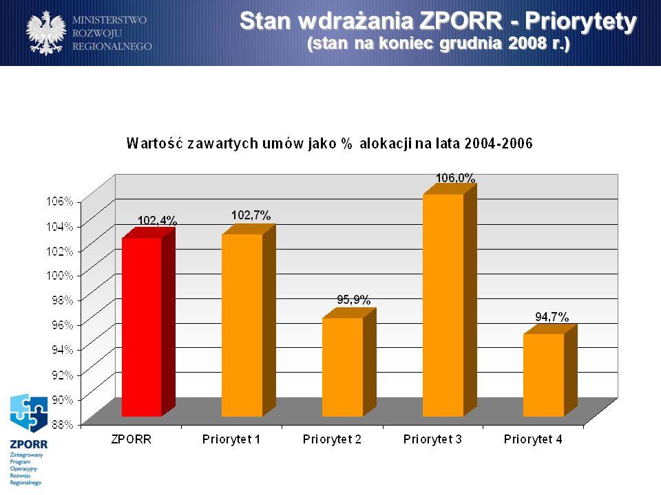 Stan wdrażania ZPORR - Priorytety (stan na koniec grudnia 2008 r.)