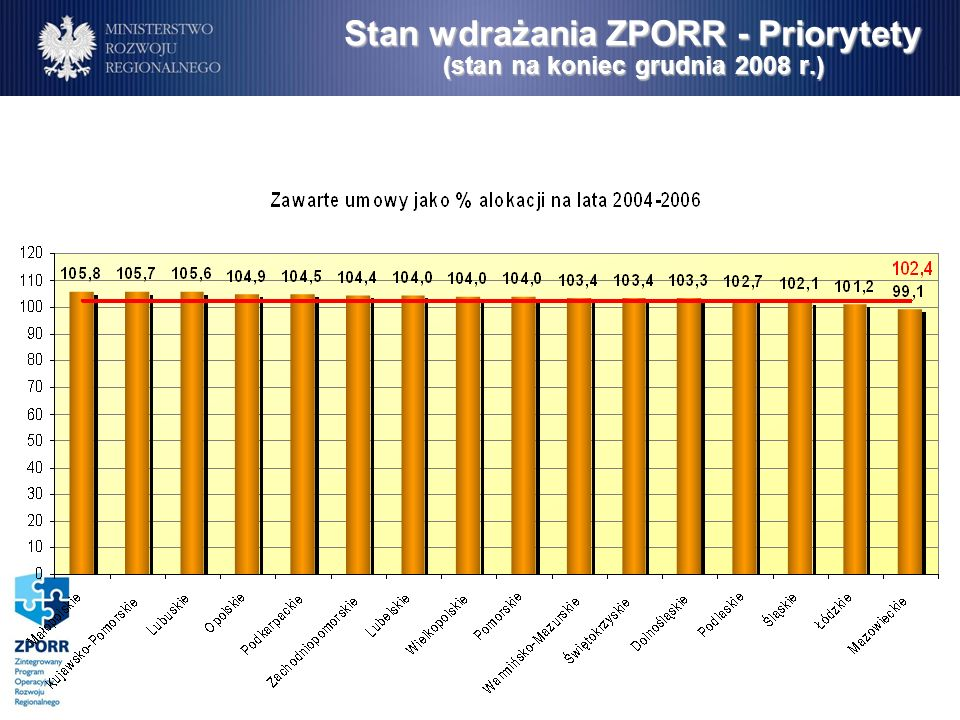 Nadkontraktacja w ramach ZPORR.