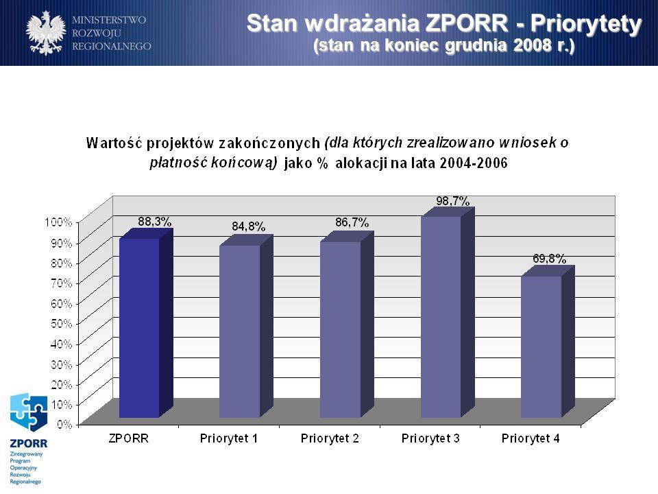 Stan wdrażania ZPORR – Priorytet 2 (stan na koniec grudnia 2008 r.)
