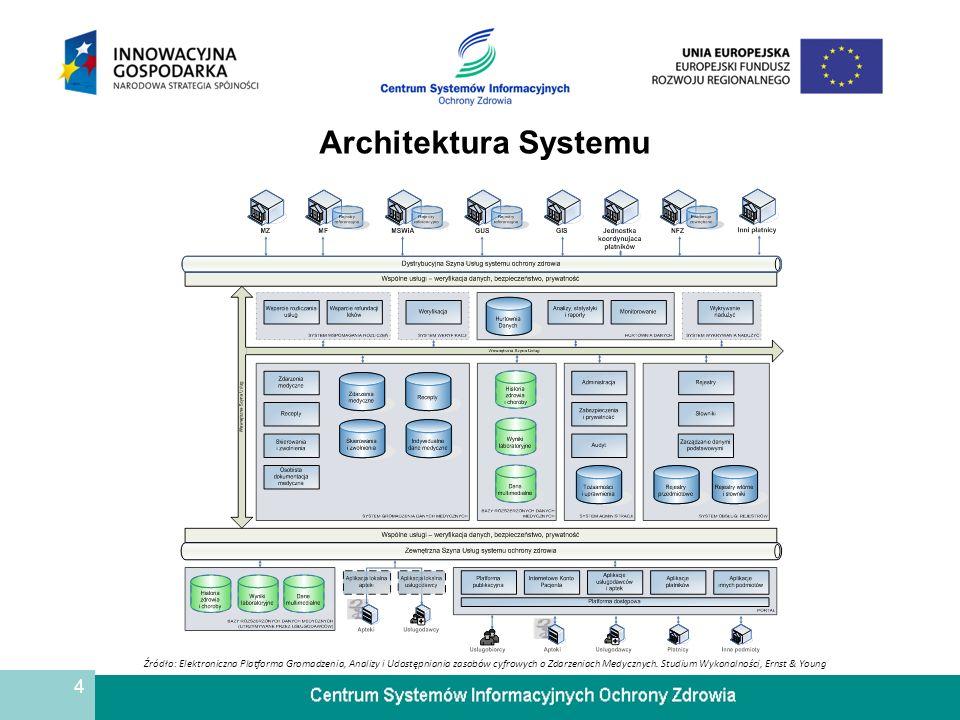 4 Architektura Systemu Źródło: Elektroniczna Platforma Gromadzenia, Analizy i Udostępniania zasobów cyfrowych o Zdarzeniach Medycznych. Studium Wykona