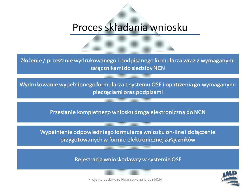 Proces składania wniosku Wypełnienie odpowiedniego formularza wniosku on-line i dołączenie przygotowanych w formie elektronicznej załączników Rejestra