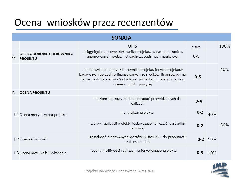 Ocena wniosków przez recenzentów Projekty Badawcze Finansowane przez NCN SONATA OPIS PUNKTY 100% A OCENA DOROBKU KIEROWNIKA PROJEKTU - osiągnięcia nau