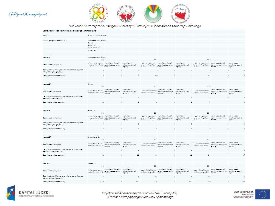 Doskonalenie zarządzania usługami publicznymi i rozwojem w jednostkach samorządu lokalnego Projekt współfinansowany ze środków Unii Europejskiej w ramach Europejskiego Funduszu Społecznego Zestaw danych do oceny wskaźnika Decyzje administracyjne Obszar:Efektywność Energetyczna Badanie przeprowadzono w 5 JST:Murowana Goślina, GM-W Ełk, GM Słupsk, GM Częstochowa, GM Poznań, GM Nazwa JSTMurowana Goślina, GM-W 201020112012 Obszar / decyzja / sprawa Liczba decyzji (spraw) podjętych w roku 2010 w tym: liczba decyzji (spraw) po ustawowym terminie w tym: liczba uchylonych decyzji (spraw) Liczba decyzji (spraw) podjętych w roku 2011 w tym: liczba decyzji (spraw) po ustawowym terminie w tym: liczba uchylonych decyzji (spraw) Liczba decyzji (spraw) podjętych w roku 2012 w tym: liczba decyzji (spraw) po ustawowym terminie w tym: liczba uchylonych decyzji (spraw) Decyzje o środowiskowych uwarunkowaniach związane z efektywnością energetyczną 000000000 Decyzja o warunkach zabudowy170051600014400 Nazwa JSTEłk, GM 201020112012 Obszar / decyzja / sprawa Liczba decyzji (spraw) podjętych w roku 2010 w tym: liczba decyzji (spraw) po ustawowym terminie w tym: liczba uchylonych decyzji (spraw) Liczba decyzji (spraw) podjętych w roku 2011 w tym: liczba decyzji (spraw) po ustawowym terminie w tym: liczba uchylonych decyzji (spraw) Liczba decyzji (spraw) podjętych w roku 2012 w tym: liczba decyzji (spraw) po ustawowym terminie w tym: liczba uchylonych decyzji (spraw) Decyzje o środowiskowych uwarunkowaniach związane z efektywnością energetyczną 700100500 Decyzja o warunkach zabudowy820089004900 Nazwa JSTSłupsk, GM 201020112012 Obszar / decyzja / sprawa Liczba decyzji (spraw) podjętych w roku 2010 w tym: liczba decyzji (spraw) po ustawowym terminie w tym: liczba uchylonych decyzji (spraw) Liczba decyzji (spraw) podjętych w roku 2011 w tym: liczba decyzji (spraw) po ustawowym terminie w tym: liczba uchylonych decyzji (spraw) Liczba decyzji (spraw) podjętych w roku 2012 w tym: liczba decyzji (s