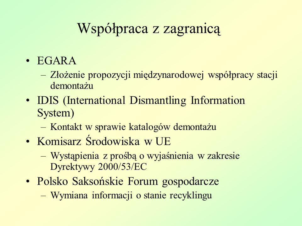 Współpraca z zagranicą EGARA –Złożenie propozycji międzynarodowej współpracy stacji demontażu IDIS (International Dismantling Information System) –Kontakt w sprawie katalogów demontażu Komisarz Środowiska w UE –Wystąpienia z prośbą o wyjaśnienia w zakresie Dyrektywy 2000/53/EC Polsko Saksońskie Forum gospodarcze –Wymiana informacji o stanie recyklingu