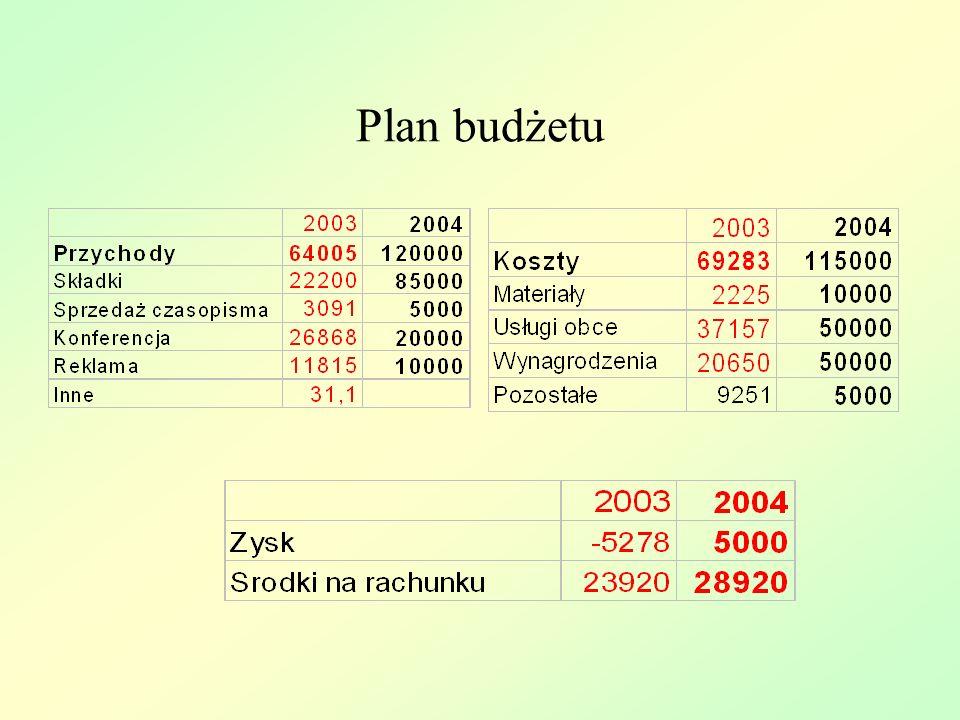 Plan budżetu