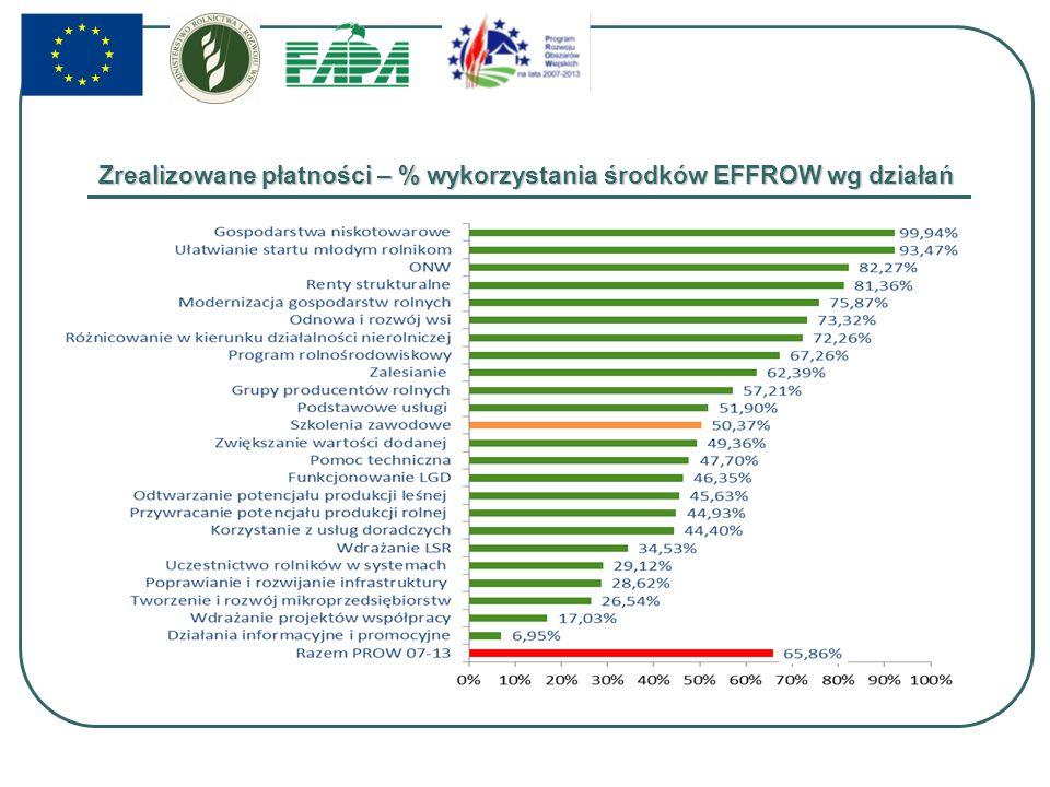 Zrealizowane płatności – % wykorzystania środków EFFROW wg działań