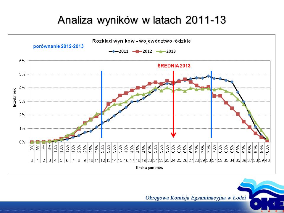 Analiza wyników w latach 2011-13 ŚREDNIA 2013 porównanie 2012-2013
