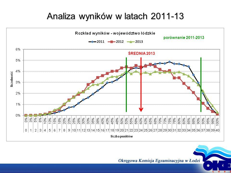 Analiza wyników w latach 2011-13 ŚREDNIA 2013 porównanie 2011-2013