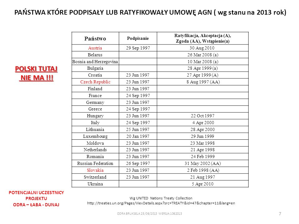 7 Państwo Podpisanie Ratyfikacja, Akceptacja (A), Zgoda (AA), Wstąpienie(a) Austria29 Sep 199730 Aug 2010 Belarus 26 Mar 2008 (a) Bosnia and Herzegovi