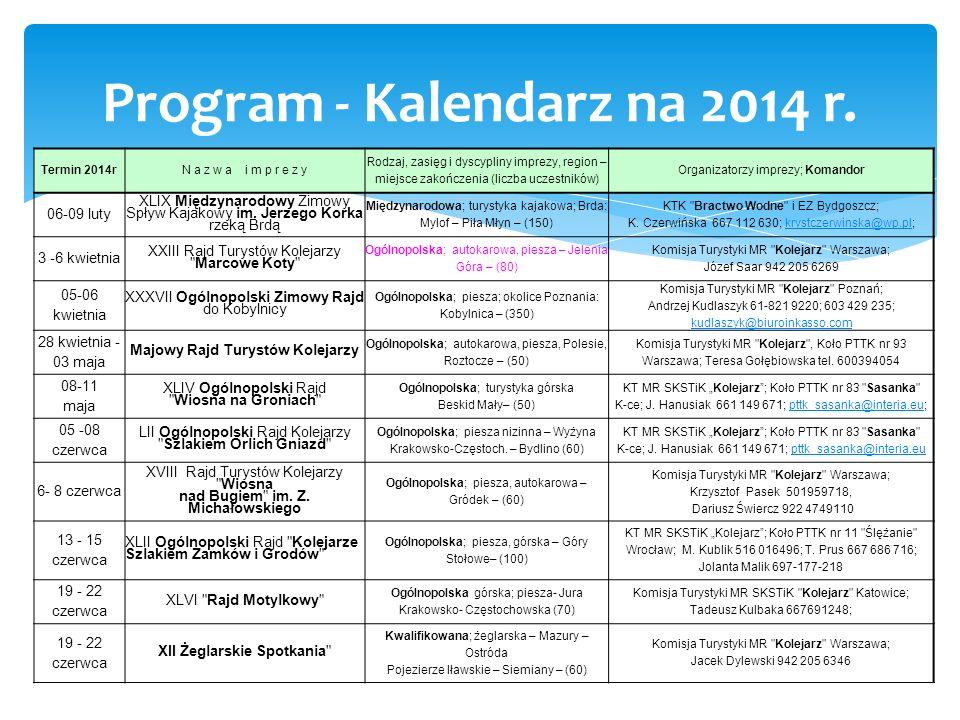 Program - Kalendarz na 2014 r. Termin 2014r N a z w a i m p r e z y Rodzaj, zasięg i dyscypliny imprezy, region – miejsce zakończenia (liczba uczestni