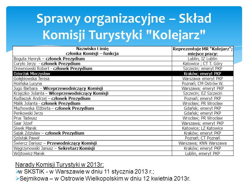 Narady Komisji Turystyki w 2013r: w SKSTiK - w Warszawie w dniu 11 stycznia 2013 r.; Sejmikowa – w Ostrowie Wielkopolskim w dniu 12 kwietnia 2013r. Sp