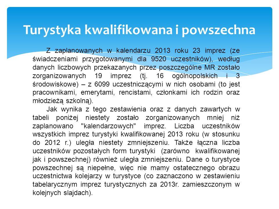 Turystyka kwalifikowana i powszechna Z zaplanowanych w kalendarzu 2013 roku 23 imprez (ze świadczeniami przygotowanymi dla 9520 uczestników), według d