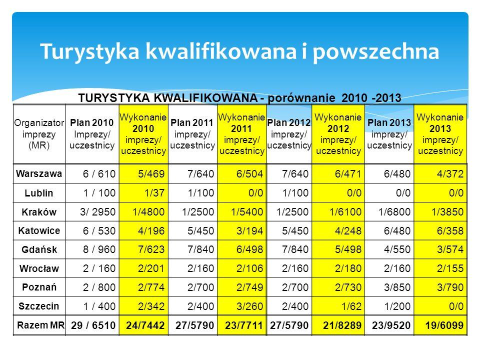 Turystyka kwalifikowana i powszechna TURYSTYKA KWALIFIKOWANA - porównanie 2010 -2013 Organizator imprezy (MR) Plan 2010 Imprezy/ uczestnicy Wykonanie