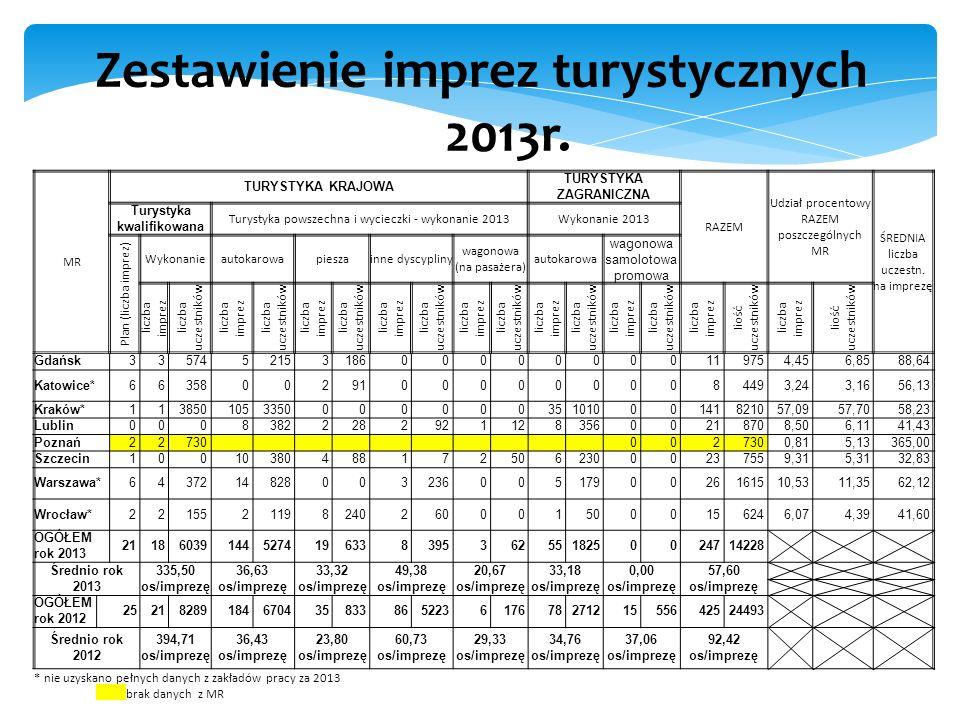Zestawienie imprez turystycznych w 2013r. MR TURYSTYKA KRAJOWA TURYSTYKA ZAGRANICZNA RAZEM Udział procentowy RAZEM poszczególnych MR ŚREDNIA liczba uc