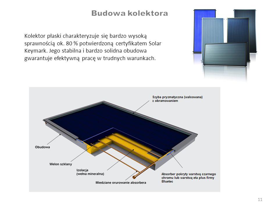 11 Kolektor płaski charakteryzuje się bardzo wysoką sprawnością ok. 80 % potwierdzoną certyfikatem Solar Keymark. Jego stabilna i bardzo solidna obudo