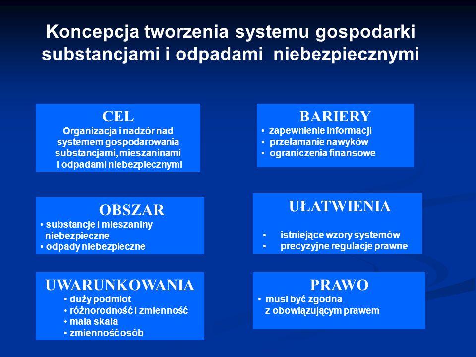 Koncepcja tworzenia systemu gospodarki substancjami i odpadami niebezpiecznymi CEL Organizacja i nadzór nad systemem gospodarowania substancjami, mies