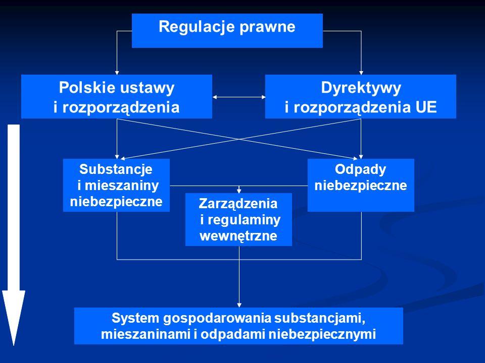 Polskie ustawy i rozporządzenia Dyrektywy i rozporządzenia UE Regulacje prawne Substancje i mieszaniny niebezpieczne Odpady niebezpieczne Zarządzenia