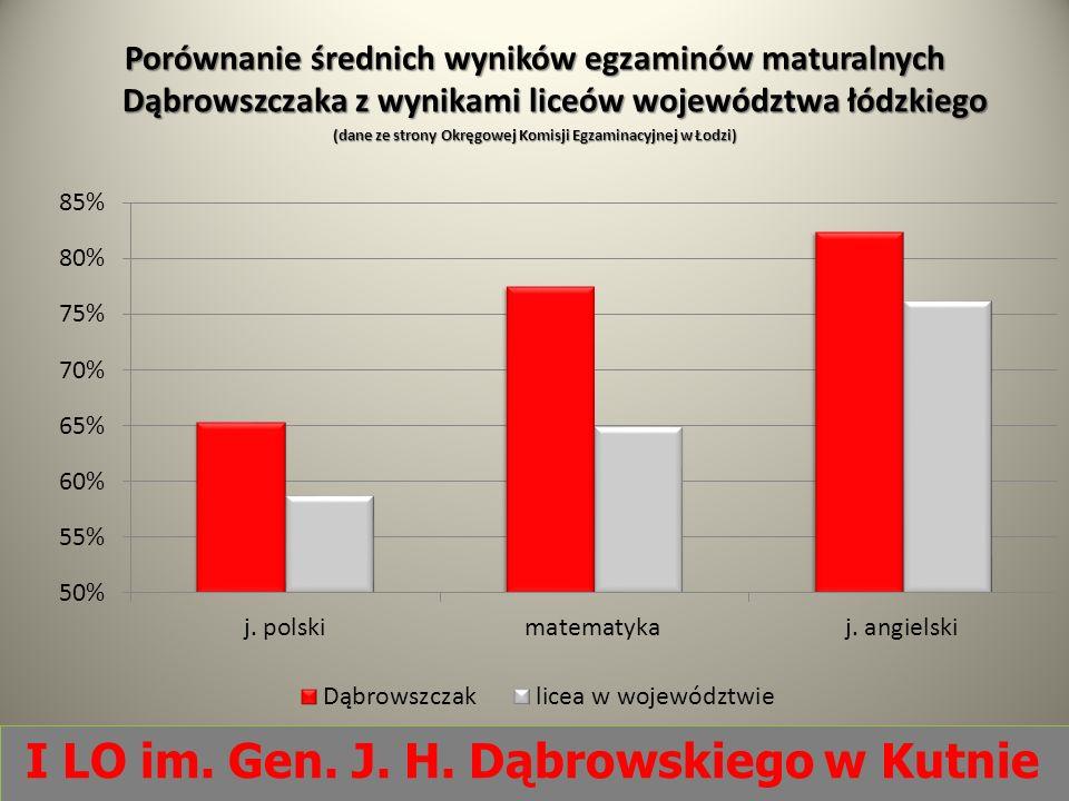 Porównanie średnich wyników egzaminów maturalnych Dąbrowszczaka z wynikami liceów województwa łódzkiego (dane ze strony Okręgowej Komisji Egzaminacyjn