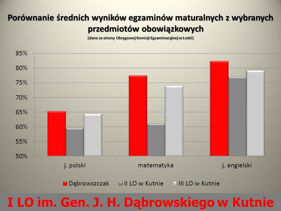 Porównanie średnich wyników egzaminów maturalnych z wybranych przedmiotów obowiązkowych (dane ze strony Okręgowej Komisji Egzaminacyjnej w Łodzi) I LO