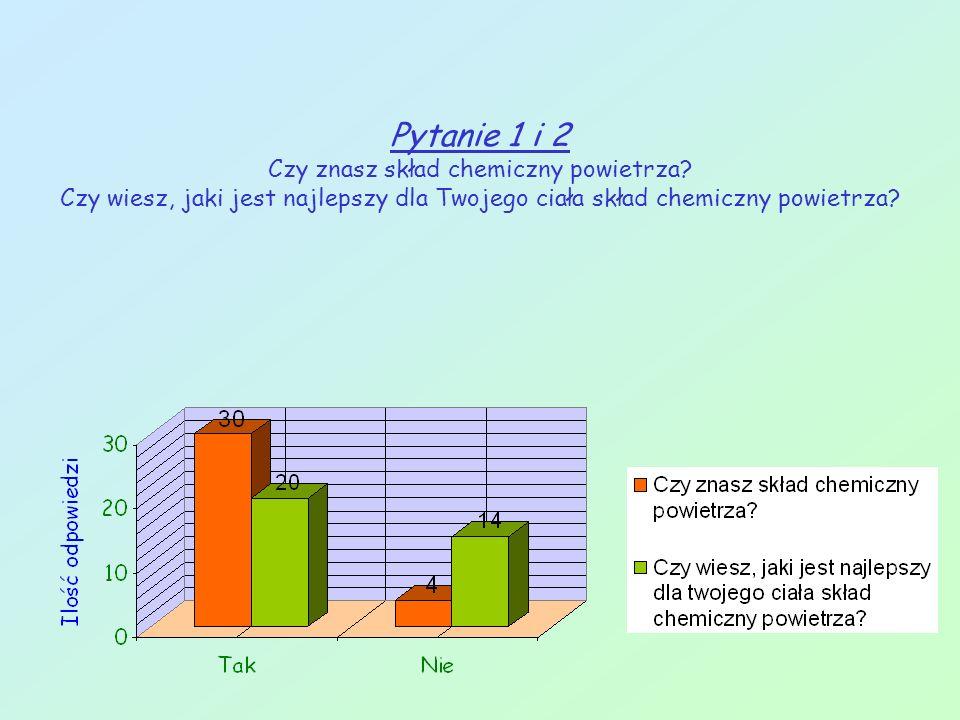 Pytanie 1 i 2 Czy znasz skład chemiczny powietrza.