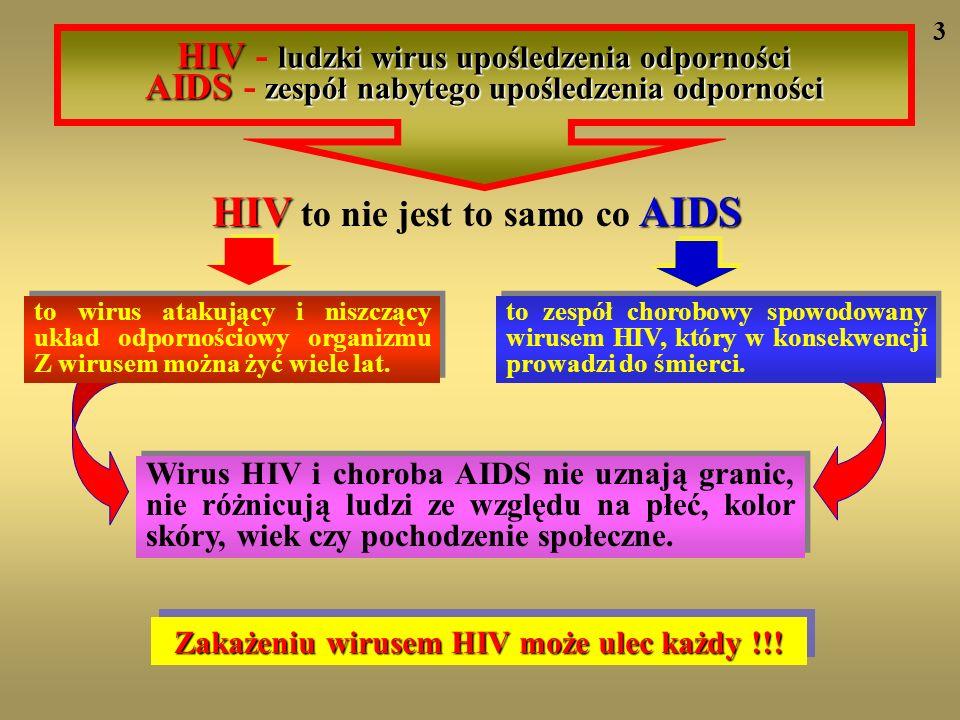 Drogi zakażenia wirusem HIV HIVHIV Seksualna Zakażona krew Z matki na dziecko Współżycie z przygodnym partnerem seksualnym Podczas ciąży, w czasie porodu, przy karmieniu piersią Transfuzja krwi, ukłucie igłą lub skaleczenie przedmiotem zabrudzonym zakażoną krwią Wirus HIV znajduje się we krwi oraz każdym płynie ustrojowym zawierającym białe krwinki - sperma, wydzielina pochwy, mleko matki, wydzielina ropna.