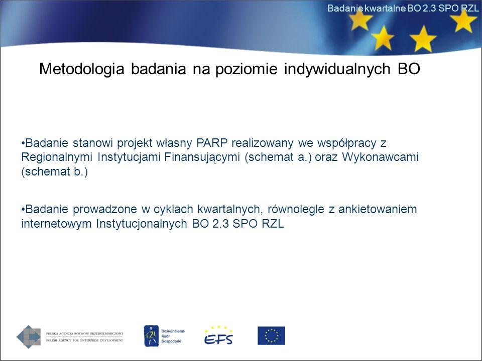 Badanie kwartalne BO 2.3 SPO RZL Metodologia badania na poziomie indywidualnych BO Badanie stanowi projekt własny PARP realizowany we współpracy z Reg